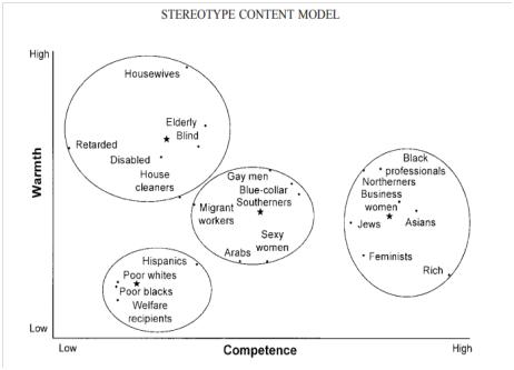 SCM graph